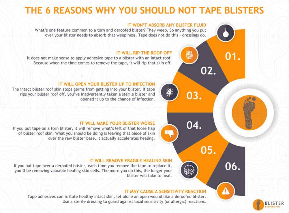 6 reasons why you should not tape blisters
