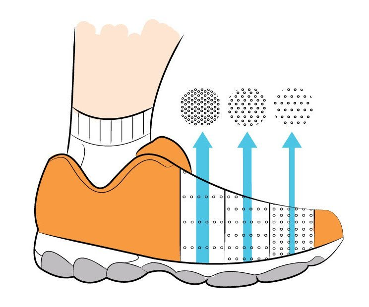 Shoe breathability is determined by material and construction methods of the upper. It's easy to imagine the difference between a leather boot and a mesh running shoe.