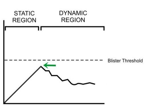 Shear peaks below the blister threshold due to an earlier onset of dynamic friction.