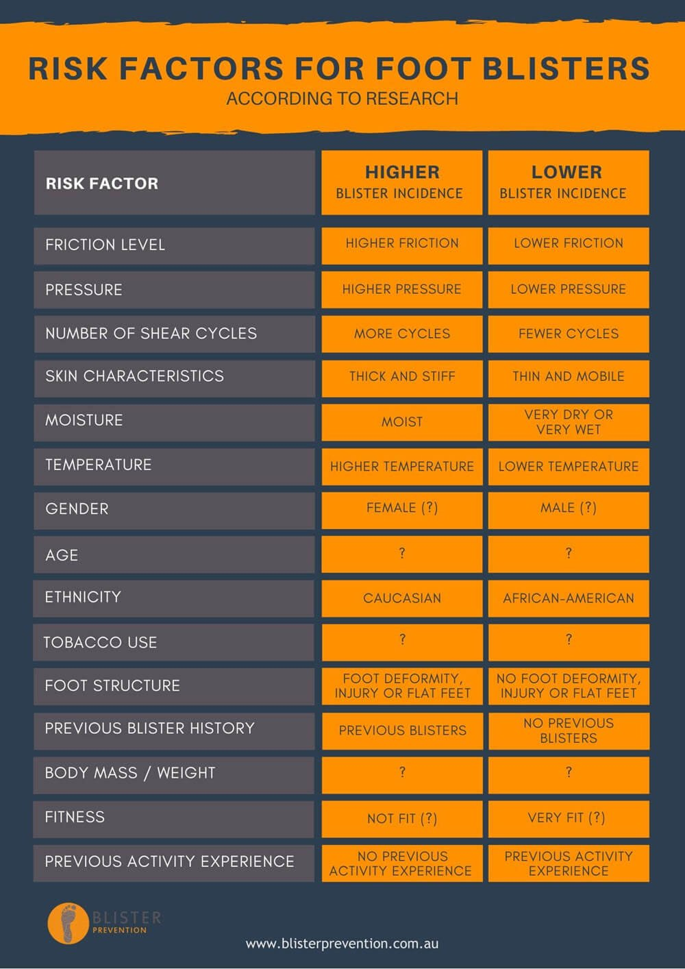 Risk Factors for foot blisters according to research