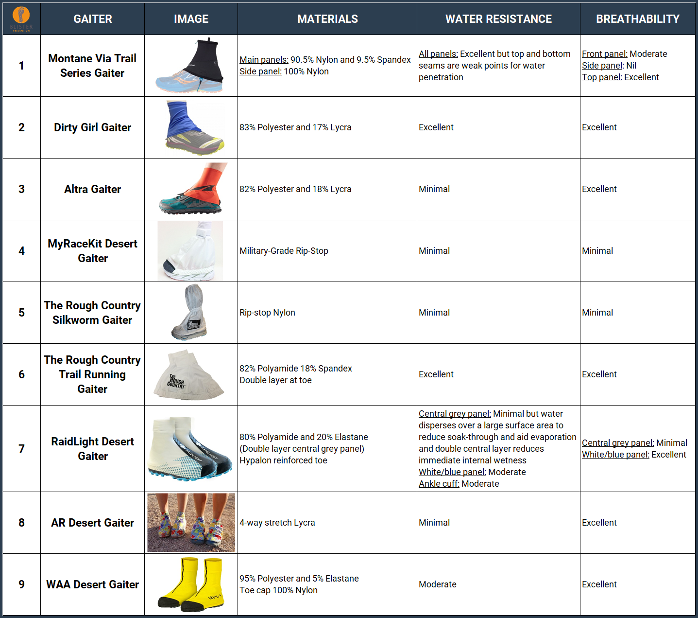 ankle and full-shoe running gaiters - water resistance and breathability